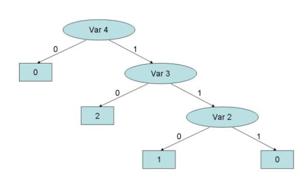 Pengertian decision tree newbie gameku hasil akhirnya adalahsebuah decision tree dengan setiap cabangnya menunjukkan kemungkinansekenario dari keputusan yang diambil serta hasilnya ccuart Gallery