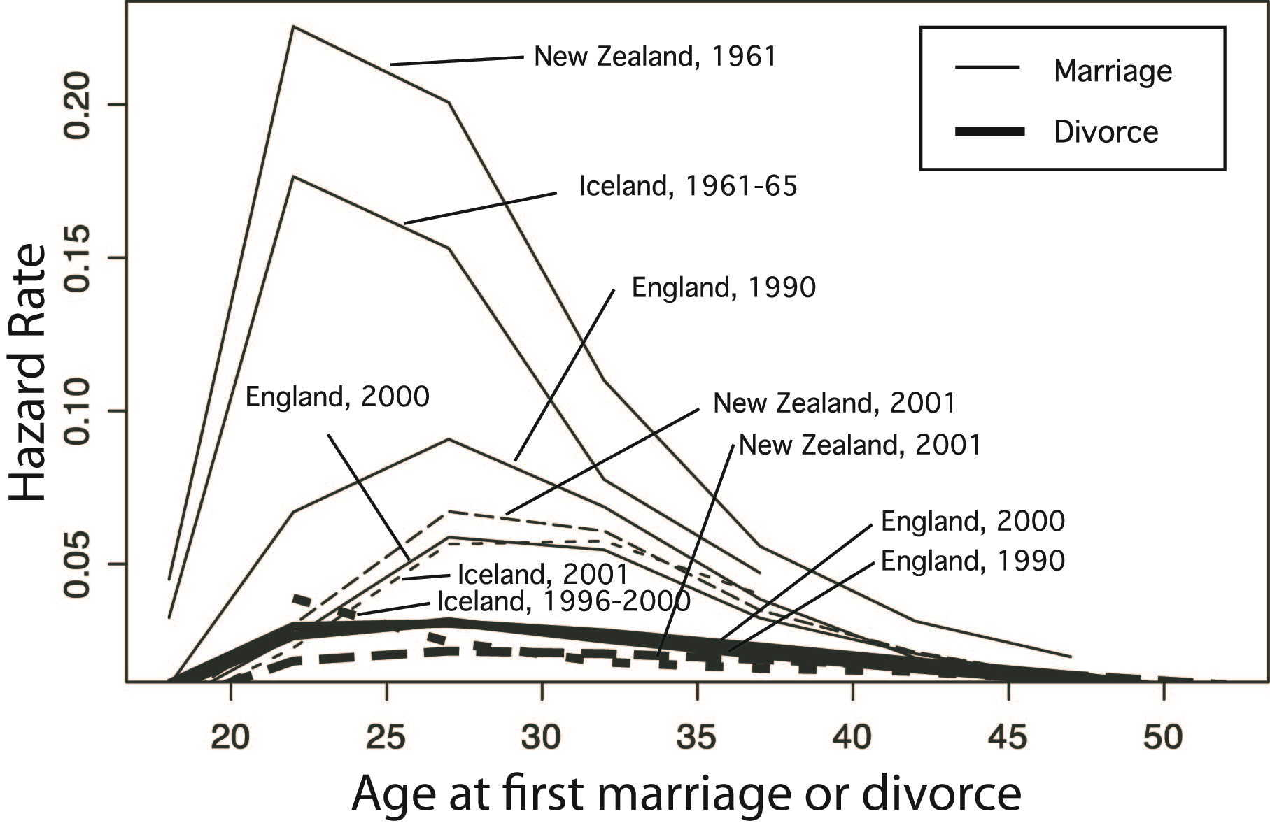 Watch Divorce rates have risen for the first time in five years video