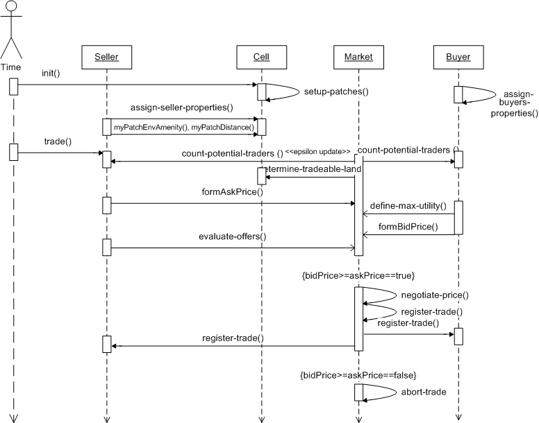 Agent based urban land markets uml time sequence diagram ccuart Image collections