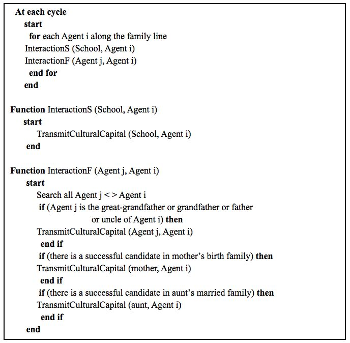 Agent-Based Simulation on Women's Role in a Family Line on