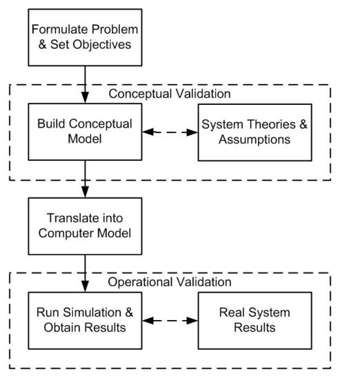 A Survey of Agent-Based Modeling Practices (January 1998 to