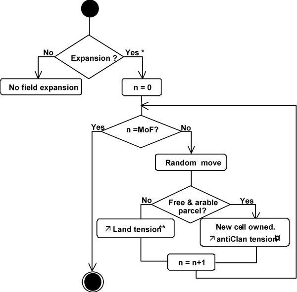 Simulating rural environmentally and socio economically constrained uml sequence diagram of the field expansion practice of an individual agent in the simsahel model ccuart Image collections