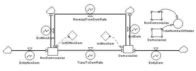 democratization examples
