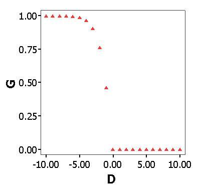 negativ binomial regression