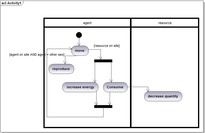 Uml for abm an activity diagram representing the same kind of situation as represented in the previous state diagram ccuart Image collections