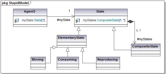 UML for ABM