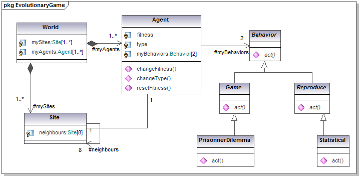 uml for abmspatial evolutionary game simulation class and sequence diagrams