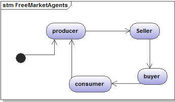 Diagram of a free market economy diy wiring diagrams uml for abm rh jasss soc surrey ac uk compare the circular flow diagram of a free market and a mixed economy flow diagram of free market economy ccuart Image collections