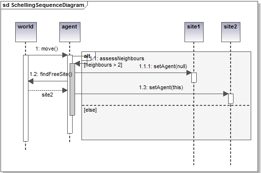 Uml for abm schelling segregation simulation class and sequence diagrams ccuart Choice Image