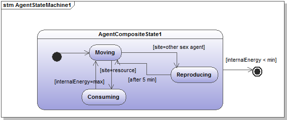 Uml for abm the uml state diagram showing the possible states the agent can be in and all possible transitions in between these states ccuart Gallery