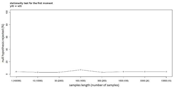 Analysis of the Emergent Properties