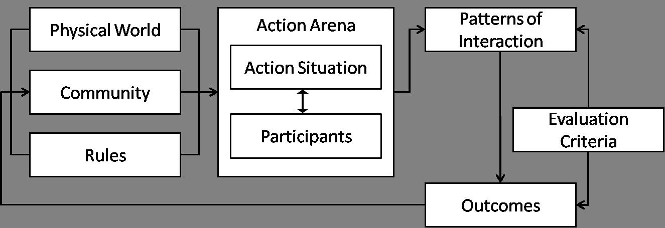 the iad framework (ostrom et al  1994)