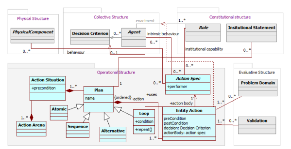 agent based thesis The use of integrated architectures to support agent based simulation: an initial investigation thesis andrew w zinn, captain, usaf afit/gse/eny/04-m01.