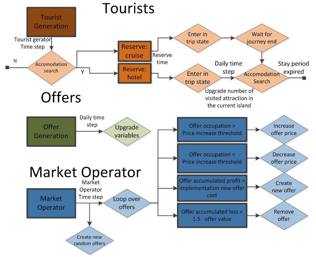 tourist flow definition