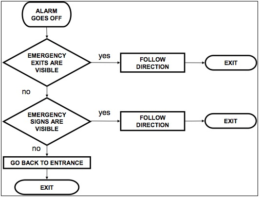 Let Them Go To Emergency Room >> Agent-Based Simulation of Pedestrian Behaviour in Closed Spaces