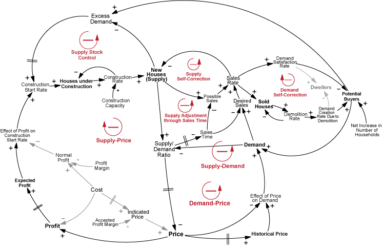 Modeling and simulation of the endogenous dynamics of housing market model structure 45 the causal loop diagram ccuart Image collections
