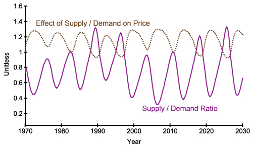 Modelling house price dynamics