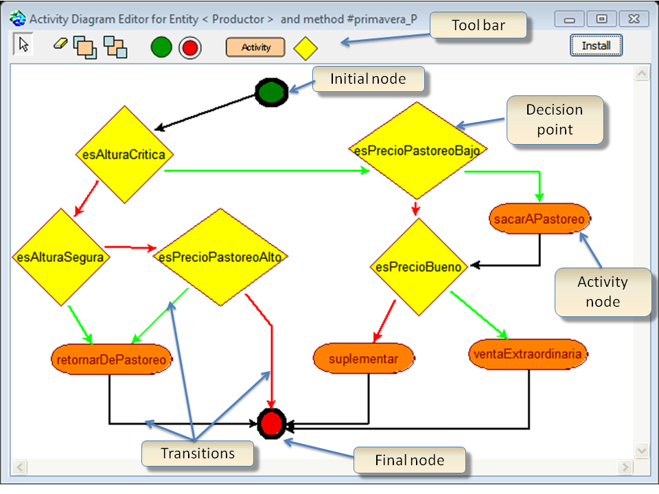 A further step towards participatory modelling fostering the executable activity diagram editor showing the collectively designed strategy of a producer in spring season note that this diagram is equivalent to ccuart Gallery