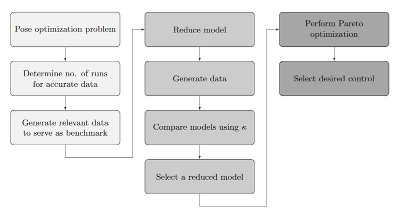 Optimization of Agent-Based Models
