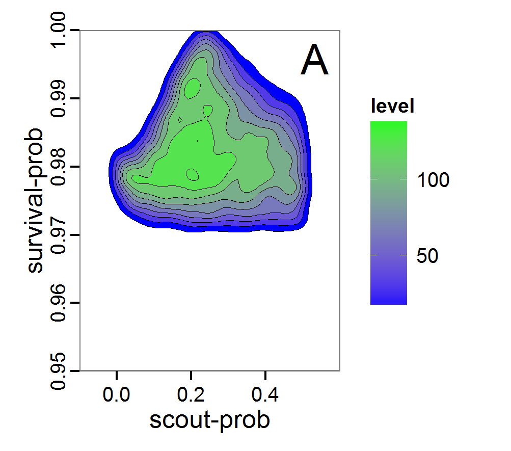 Facilitating Parameter Estimation and Sensitivity Analysis of Agent