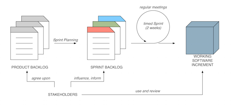 using scrum in global software development a systematic literature review Using metrics in agile and lean software development – a systematic literature review of industrial studies.