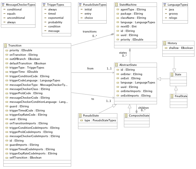 Repast Simphony Statecharts