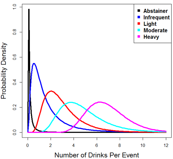 Of On College Drinking Big Small The Impact Groups