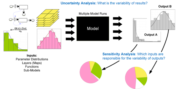 uncertainty quantification essay Cross-cutting capabilities for depletion, nuclear data, uncertainty quantification, and benchmark projects bradley t rearden, phd leader, neams integration product line.