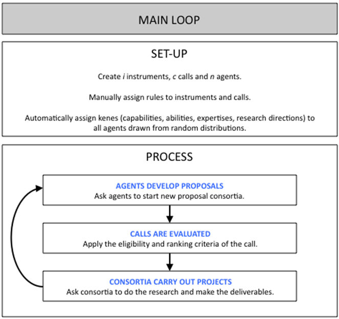 Modelling Research Policy