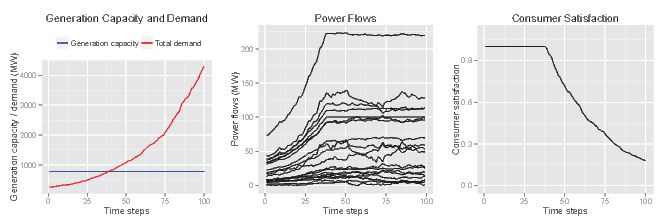 An Energy Systems Modelling Tool for the Social Simulation