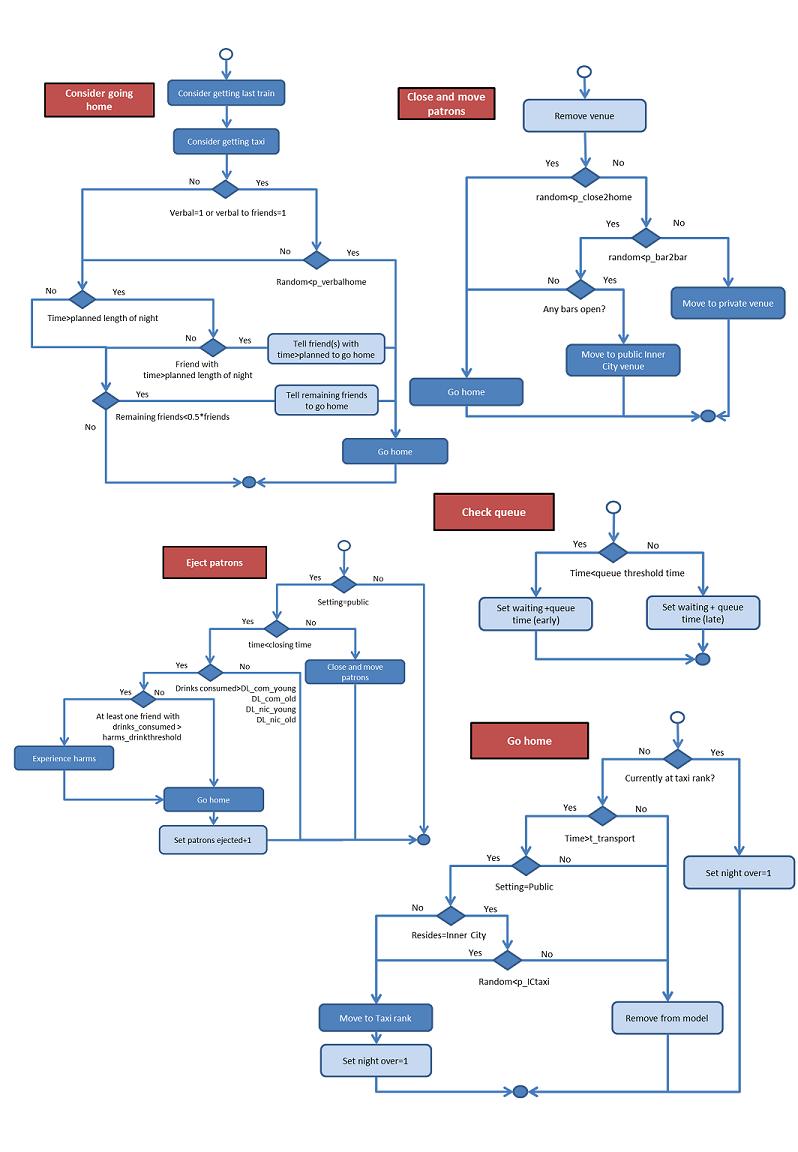 modulates flow diagram describing - HD798×1152