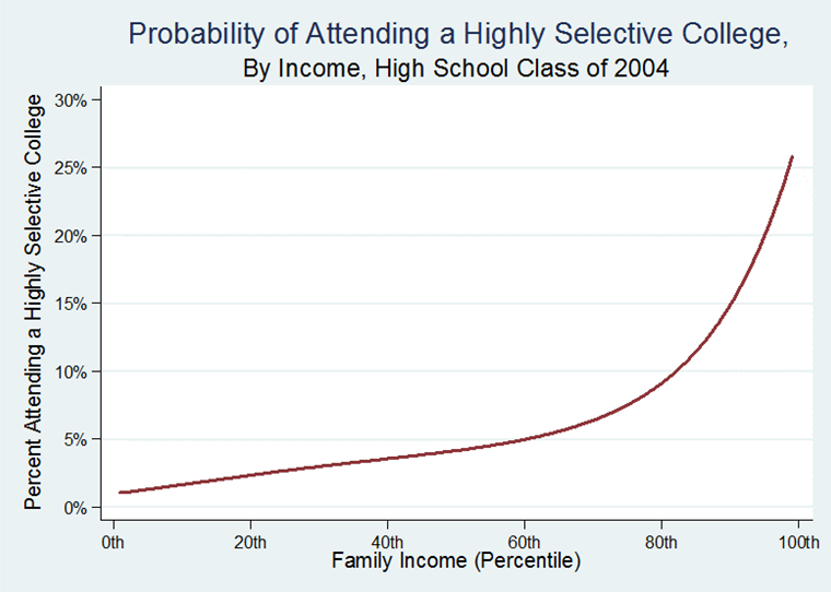 Chances of getting into Stanford/selective college?