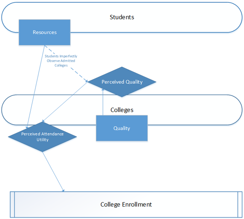 Agent-Based Simulation Models of the College Sorting Process