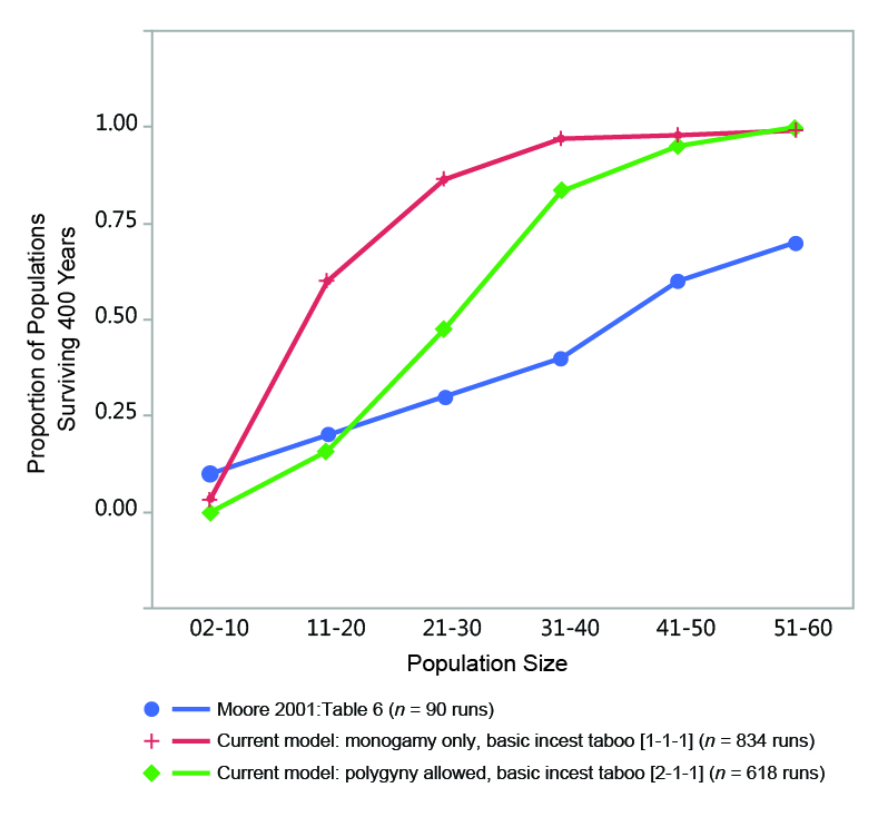 A Model-Based Analysis of the Minimum Size of Demographically-Viable ...