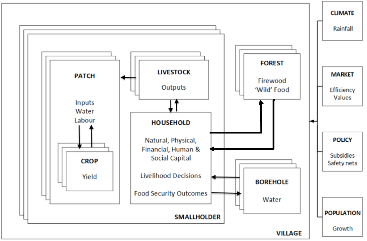 Agent based modelling to assess community food security and figure 2 entities ccuart Gallery