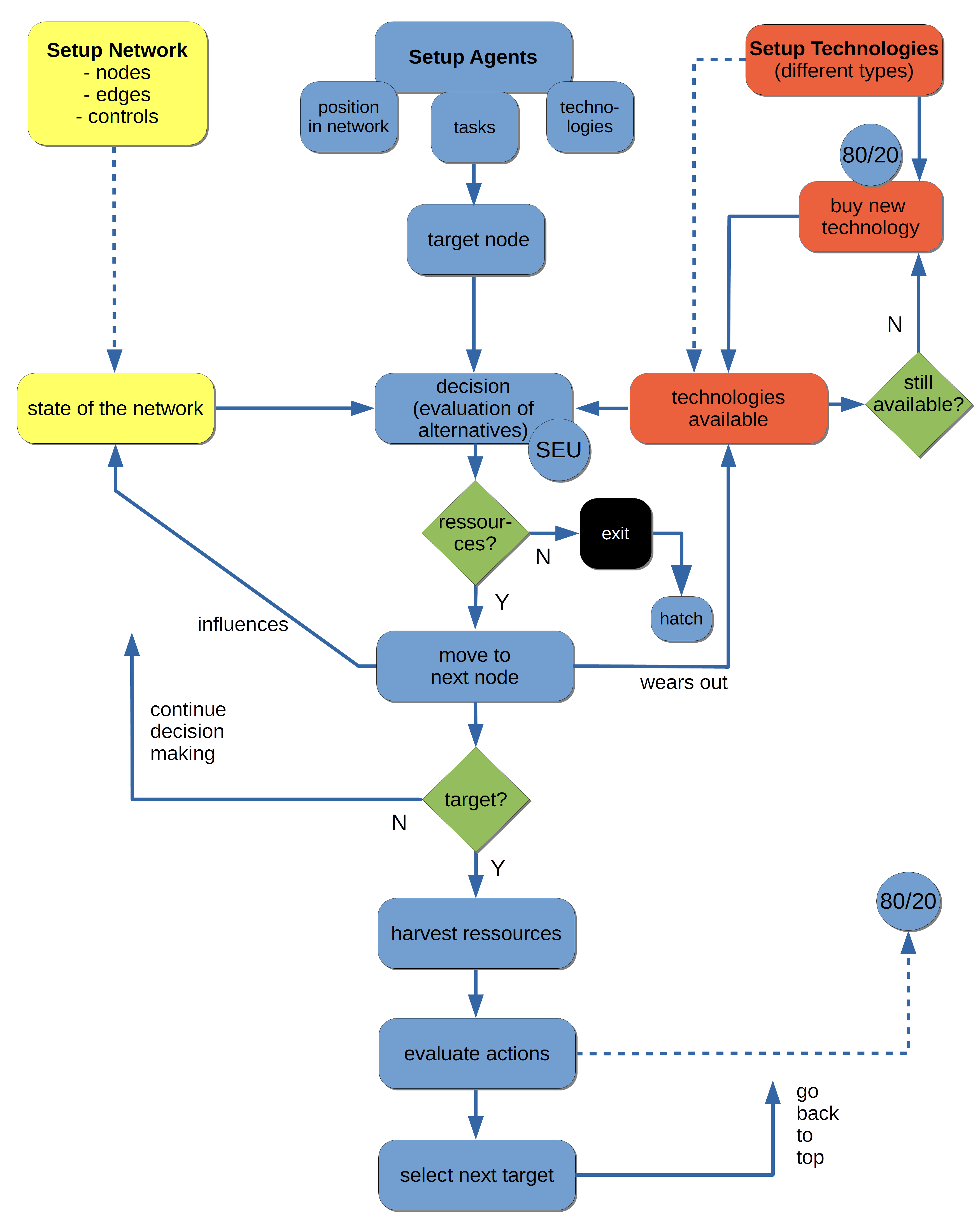 Simulation Of The Governance Complex Systems Simco State Diagrams Are A Powerful Mechanism For Formalizing Dynamics That Figure 2