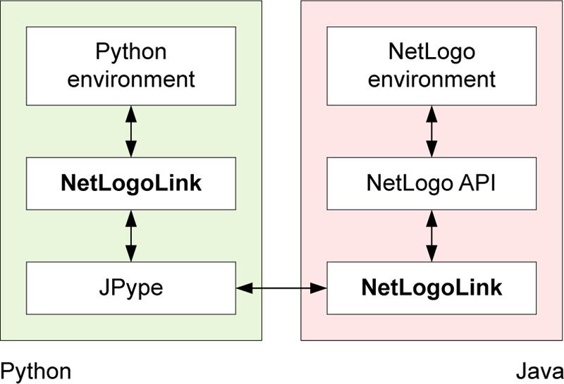PyNetLogo: Linking NetLogo with Python