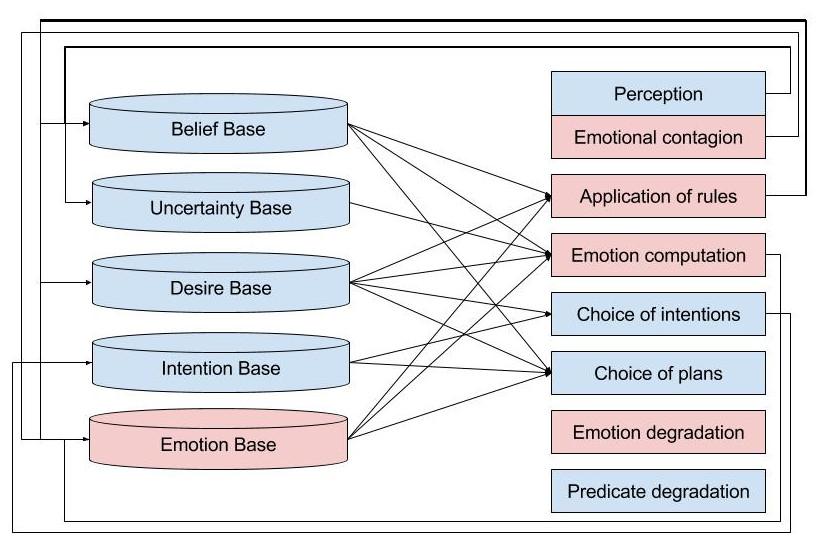 Emotion Modeling in Social Simulation
