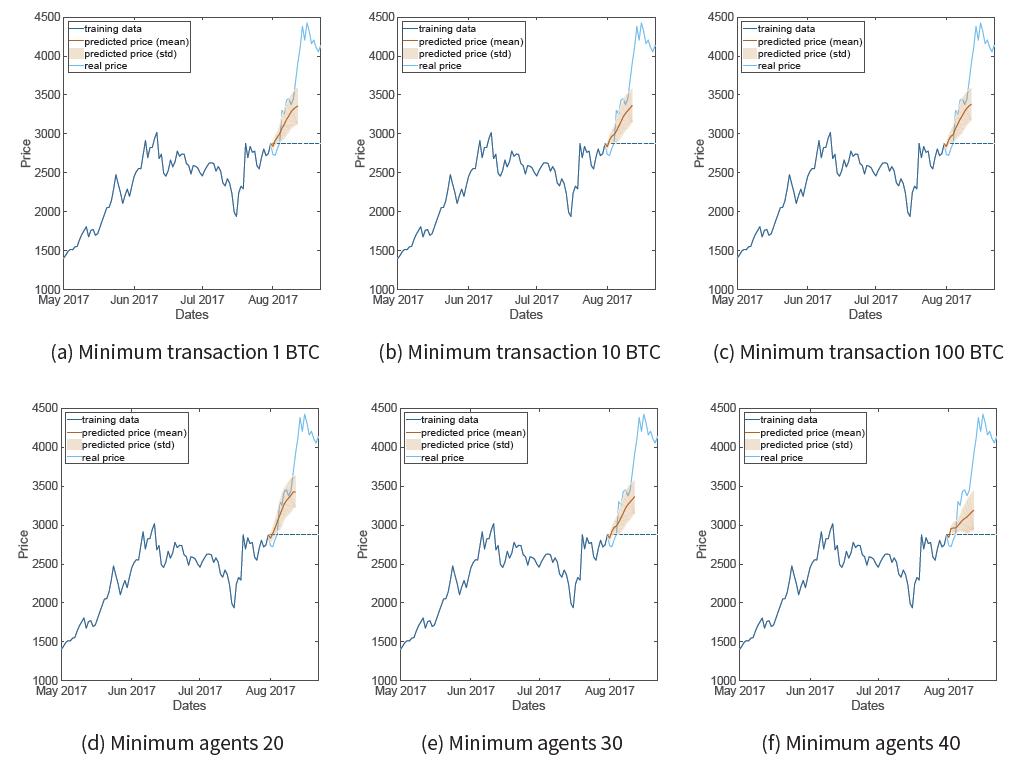 Generating Synthetic Bitcoin Transactions and Predicting