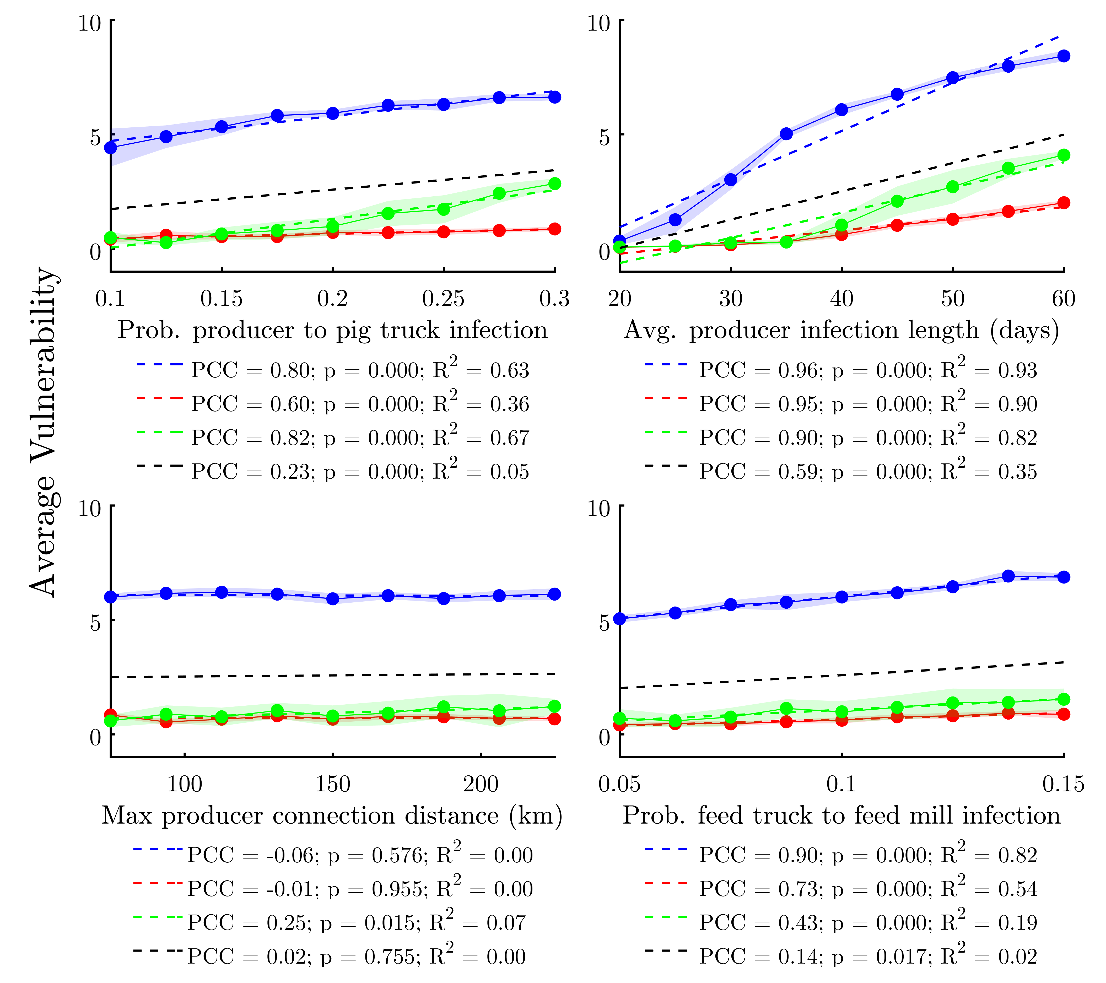 Network Meta-Metrics