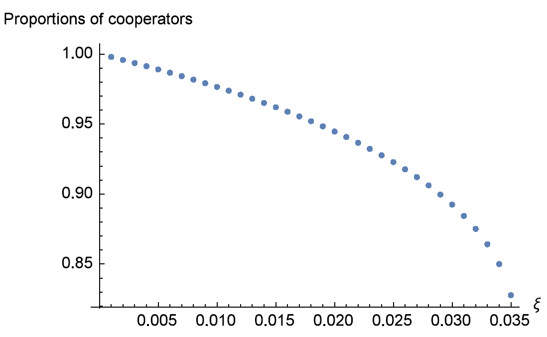 How Group Cohesion Promotes The Emergence Of Cooperation In Public Goods Game Under Conditional Dissociation