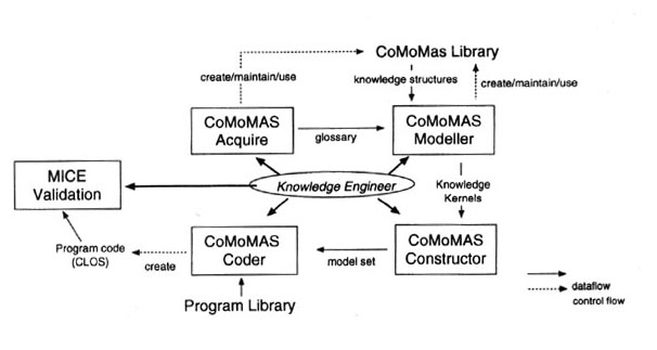 Review of Glaser, Norbert: Conceptual Modelling of Multi