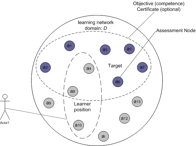 Representation of a Learning