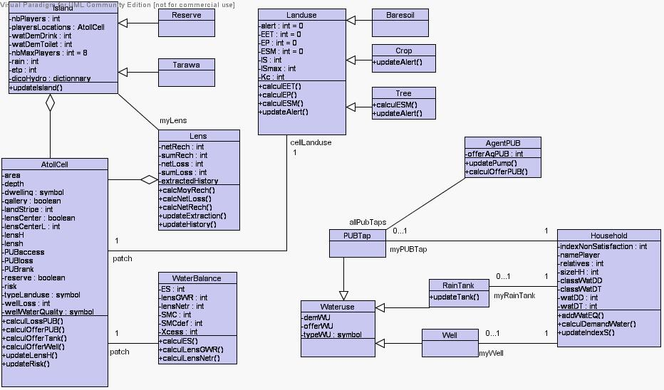 Anne dray pascal perez natalie jones christophe le page patrick uml class diagram of the abm simulator built with visual paradigm ccuart Gallery